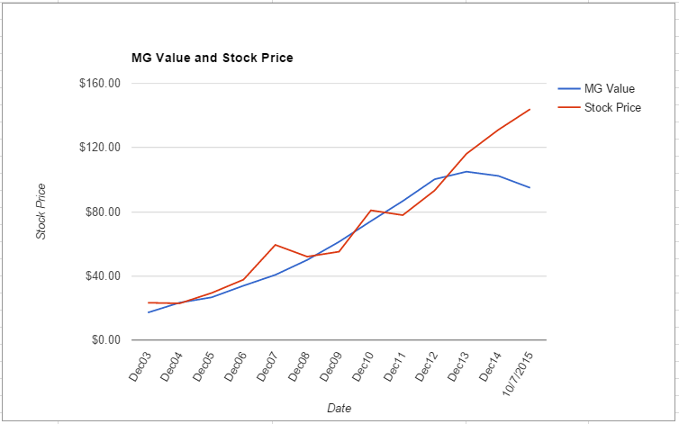 SRCL value chart October 2015