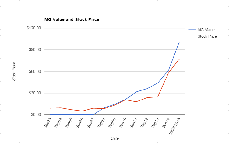 SWKS value Chart October 2015