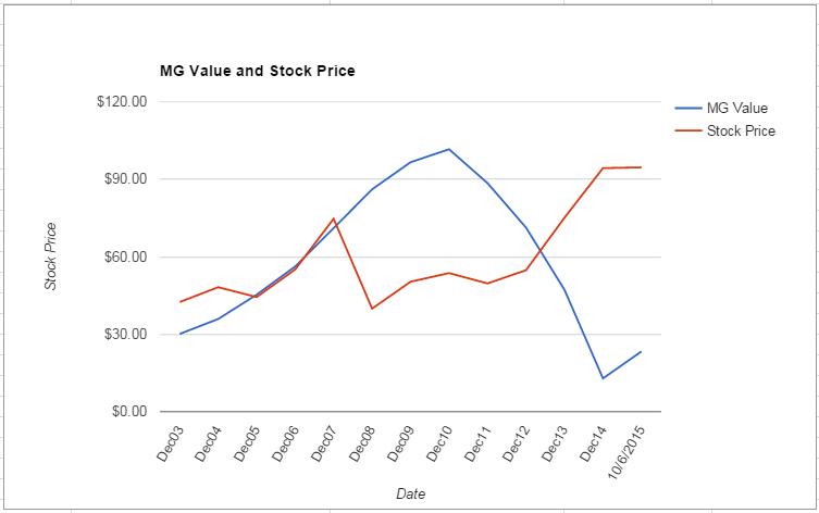 SYK value Chart October 2015