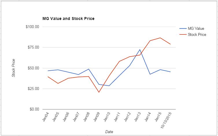 TIF value Chart October 2015