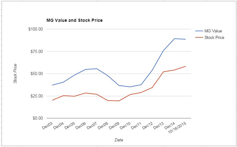 TMK value Chart October 2015