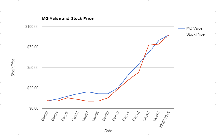 TSCO value Chart October 2015