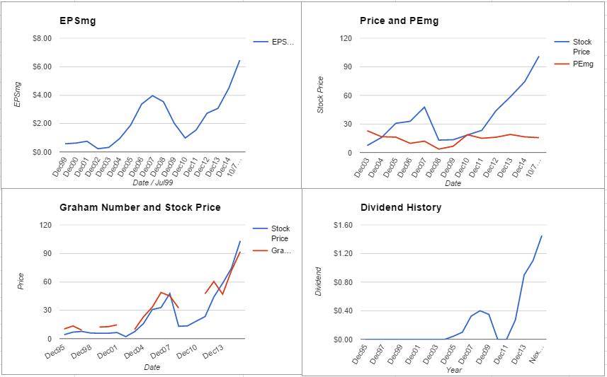 TSO charts October 2015