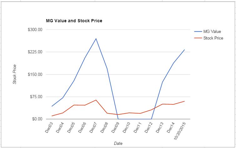VLO value Chart October 2015
