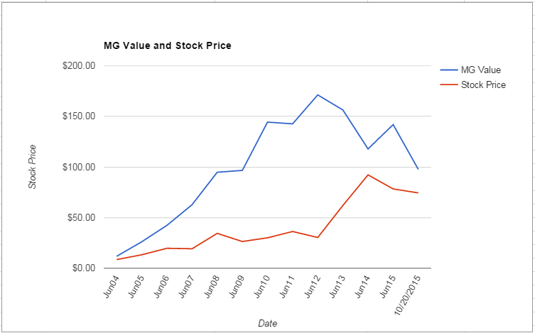 WDC value Chart October 2015
