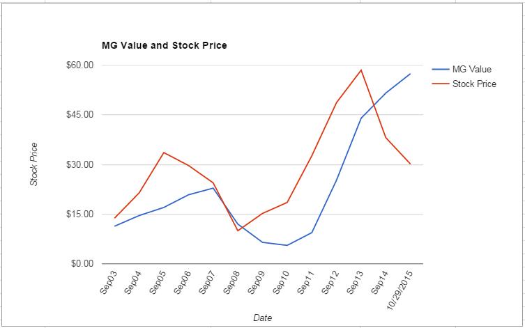 WFM value Chart October 2015