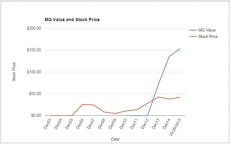 WNR value Chart October 2015
