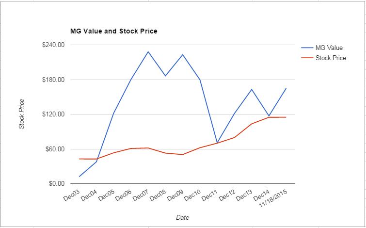 ACE value Chart November 2015