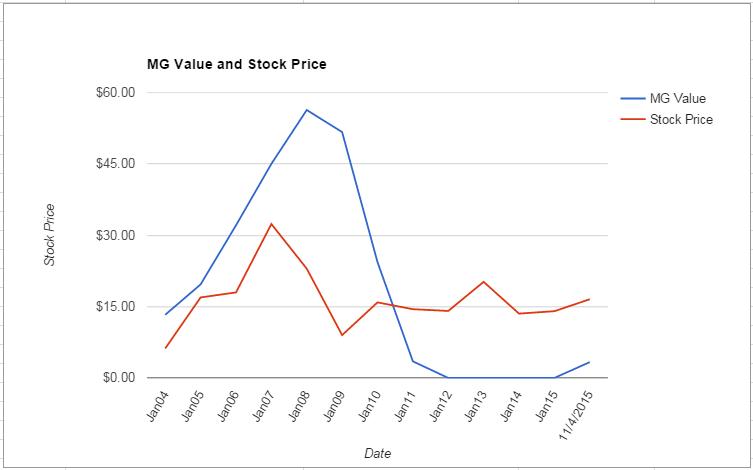 AEO value Chart November 2015