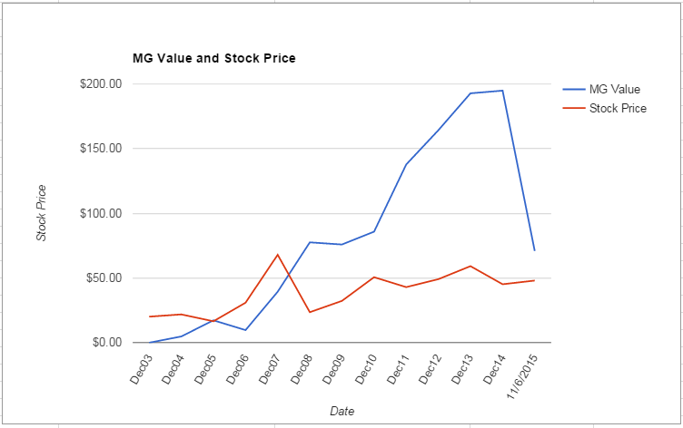 AGCO value Chart November 2015