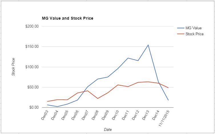 ALB value Chart November 2015