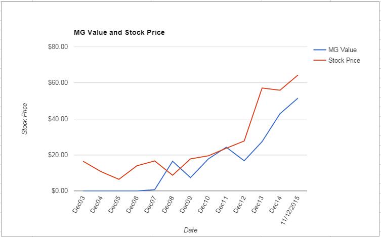 ALGN value Chart November 2015