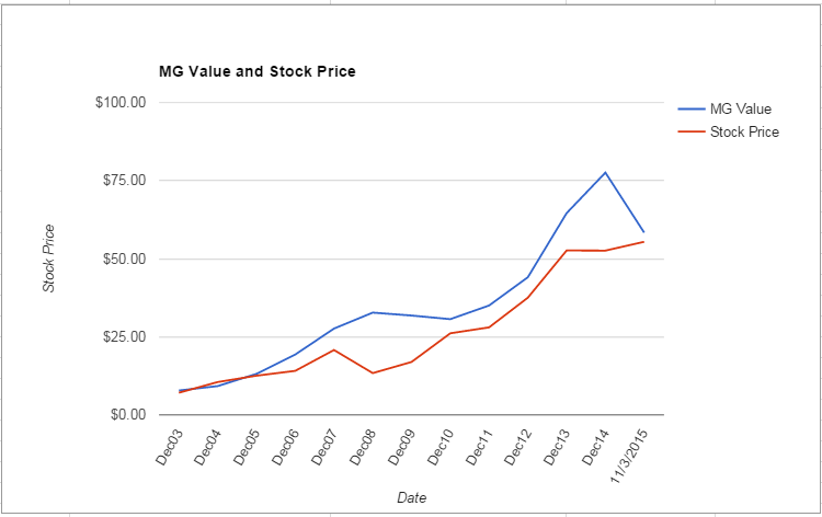 AME value Chart October 2015