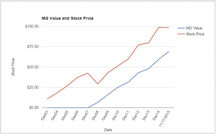 AMT value Chart November 2015