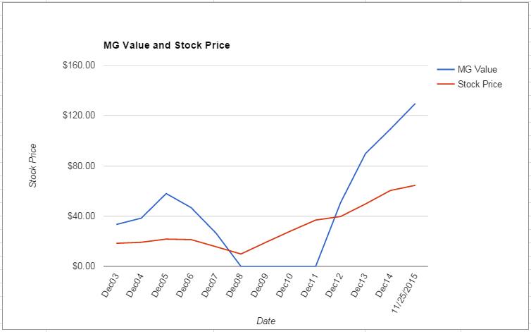 AN value Chart November 2015