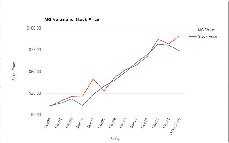 ANSS value Chart November 2015