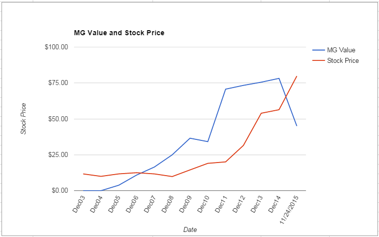 AOS value Chart November 2015