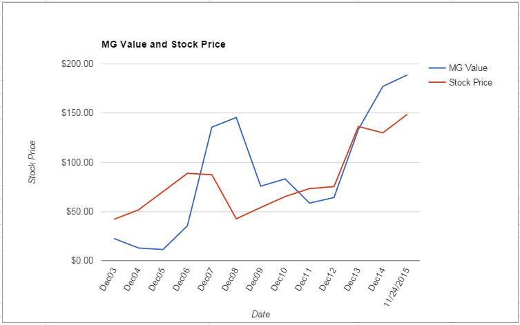 BA value Chart November 2015
