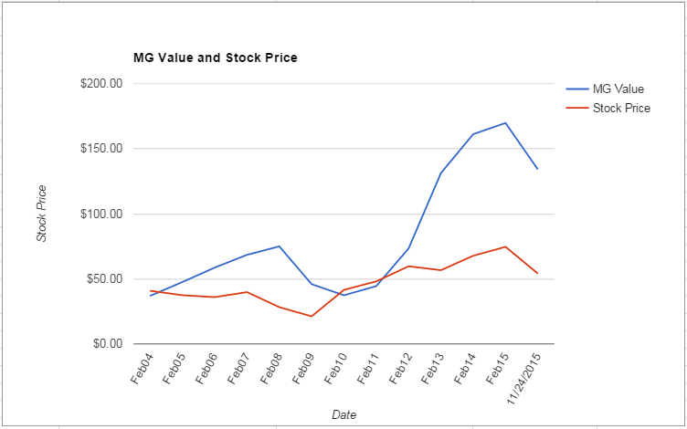 BBBY value Chart November 2015