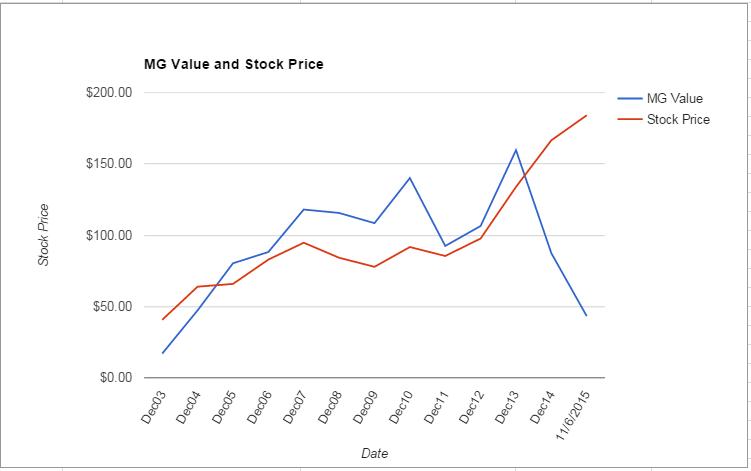 BCR value Chart November 2015