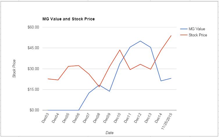 BRCM value Chart November 2015