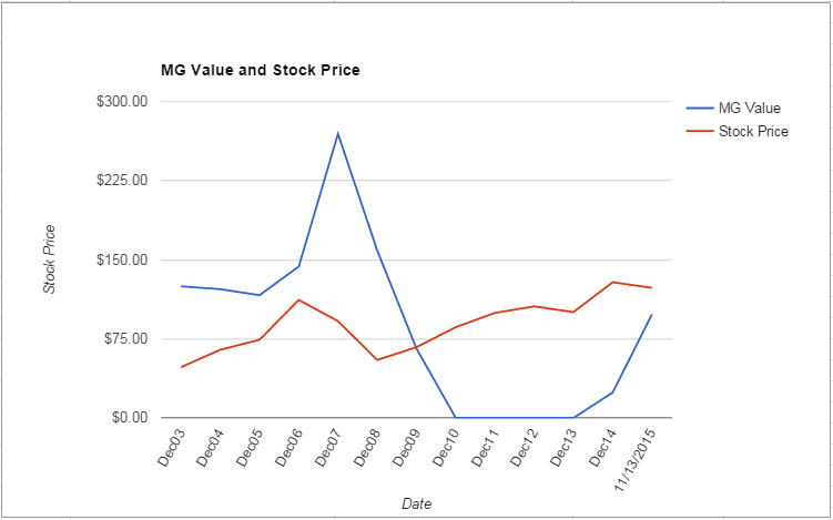 BXP value Chart November 2015