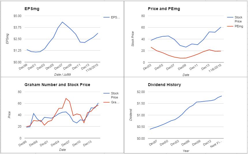 CINF Charts November 2015
