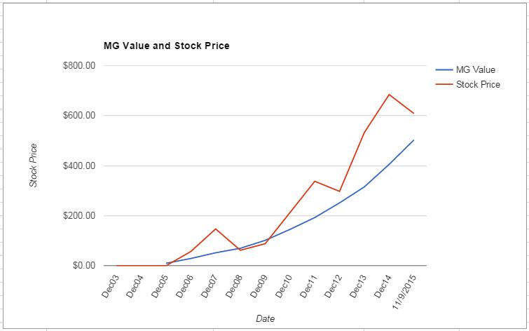 CMG value Chart November 2015