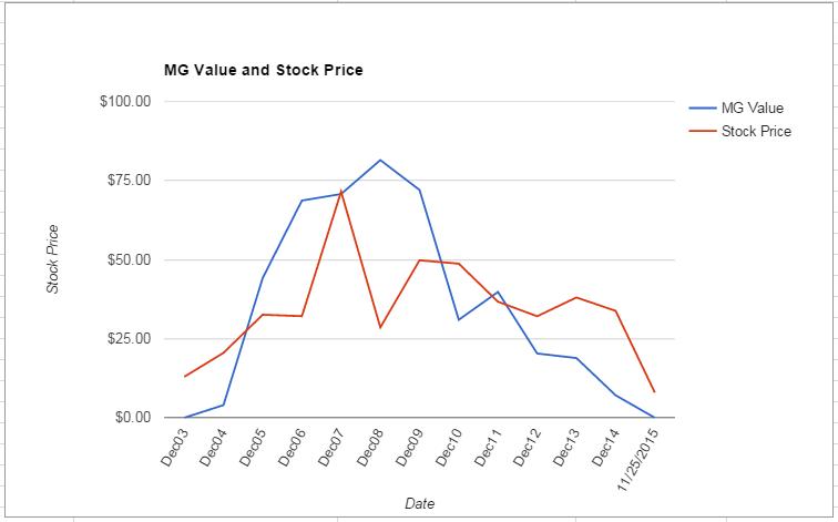 CNX value Chart November 2015