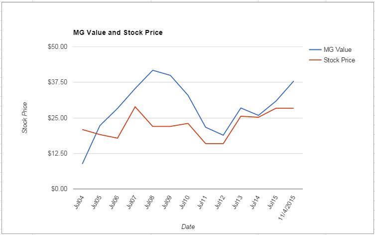 CSCO value Chart November 2015