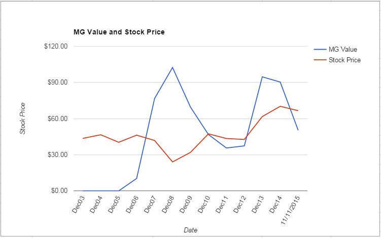 DD value Chart November 2015