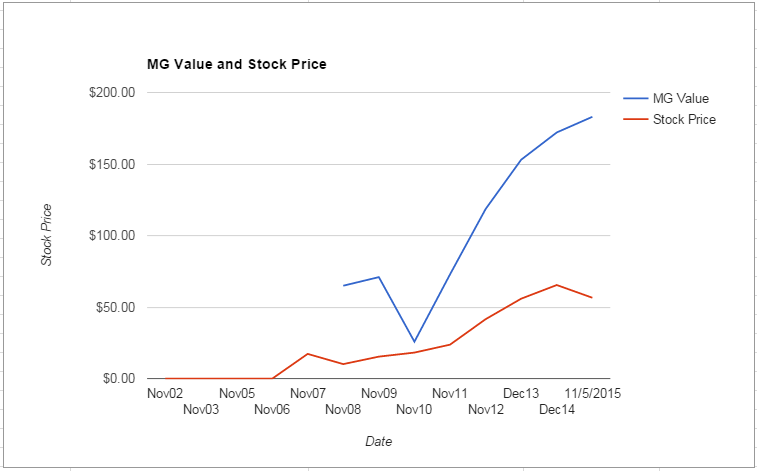 DFS value Chart November 2015