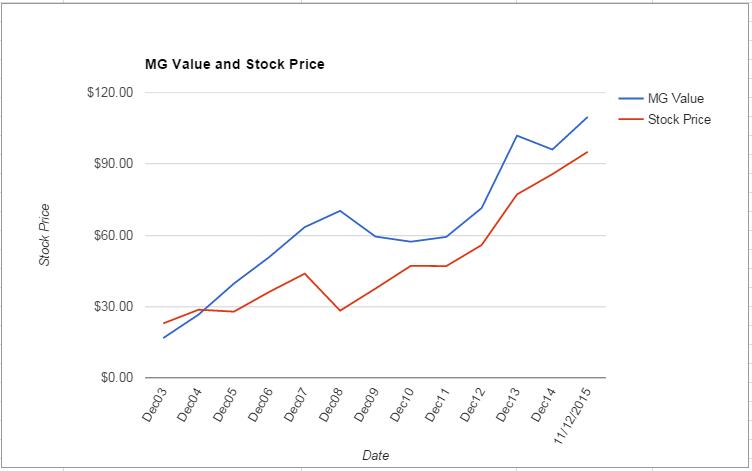 DHR value Chart November 2015