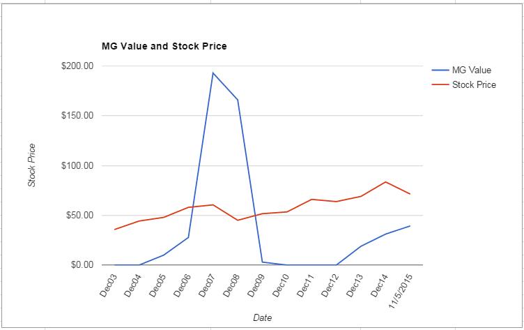 DUK value Chart November 2015