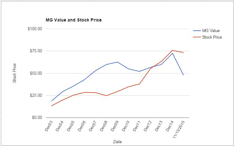 DVA value Chart November 2015