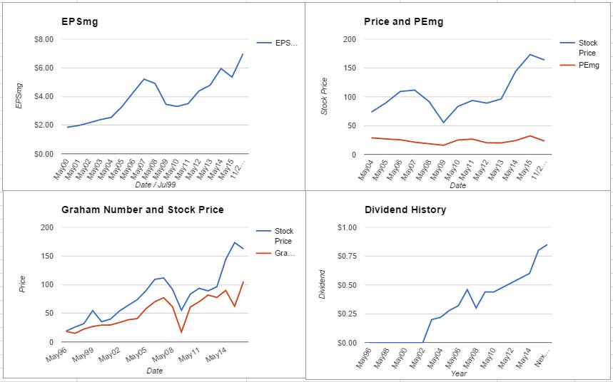 FDX charts November 2015