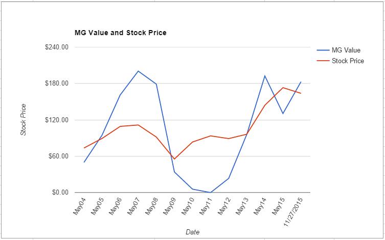 FDX value chart November 2015