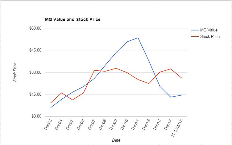 FLIR value Chart November 2015