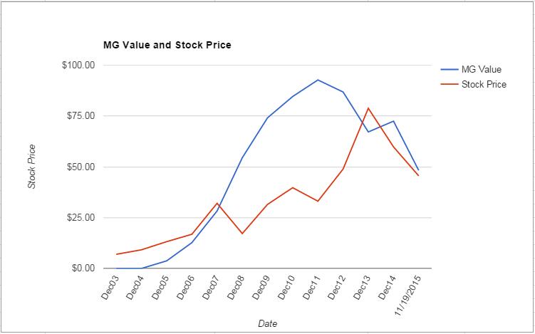 FLS value Chart November 2015