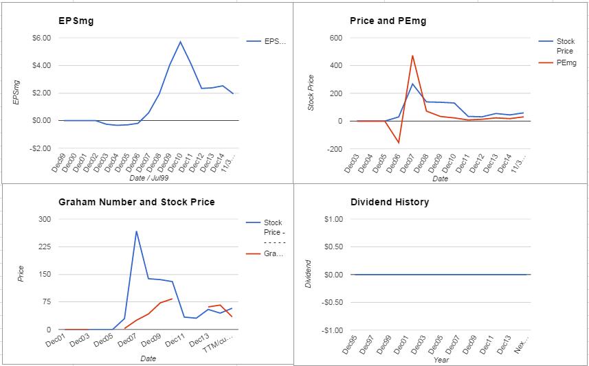 FSLR Charts October 2015