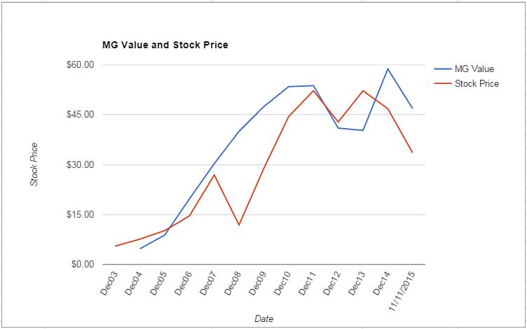 FTI value Chart November 2015