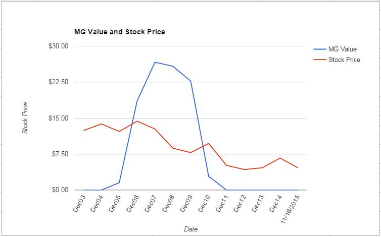 FTR value Chart November 2015