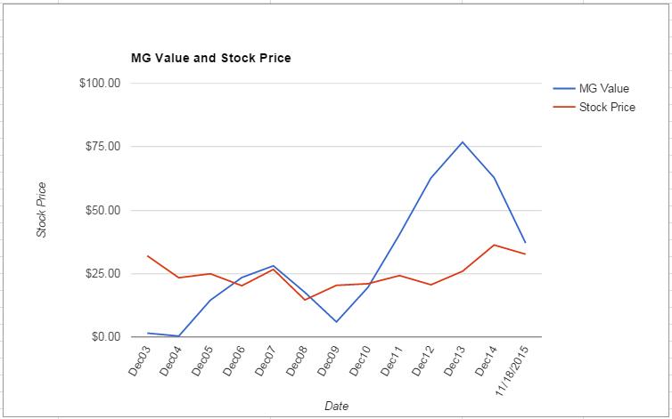 INTC value Chart November 2015