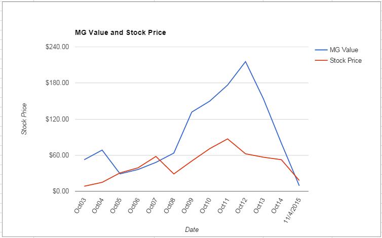 JOY value Chart November 2015