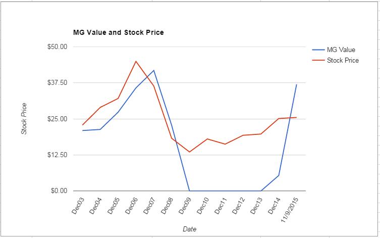 KIM value Chart November 2015