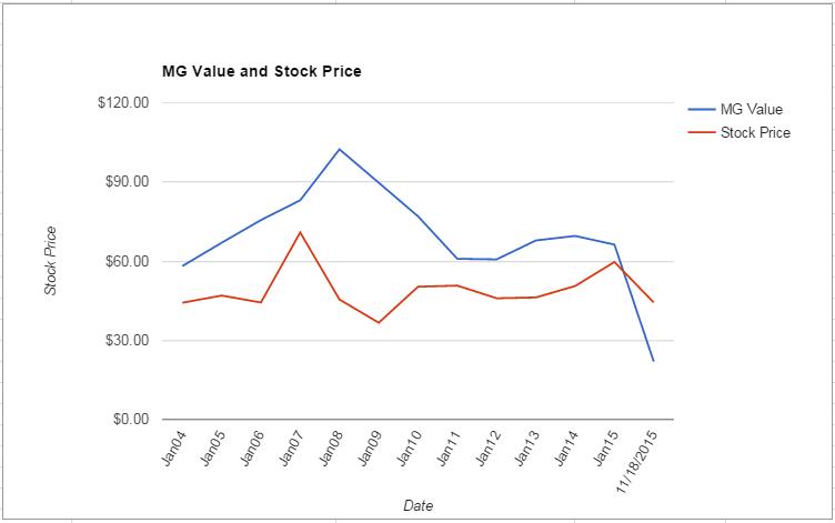 KSS value Chart November 2015