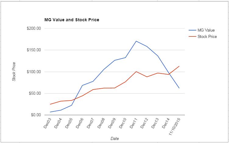 MCD value Chart November 2015