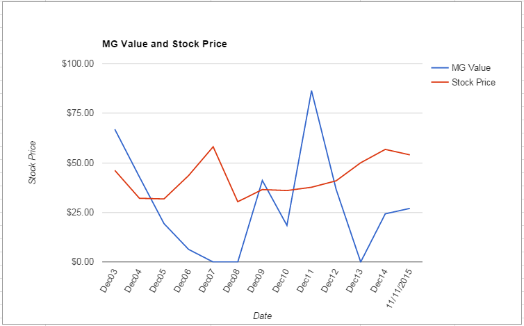 MRK value Chart November 2015