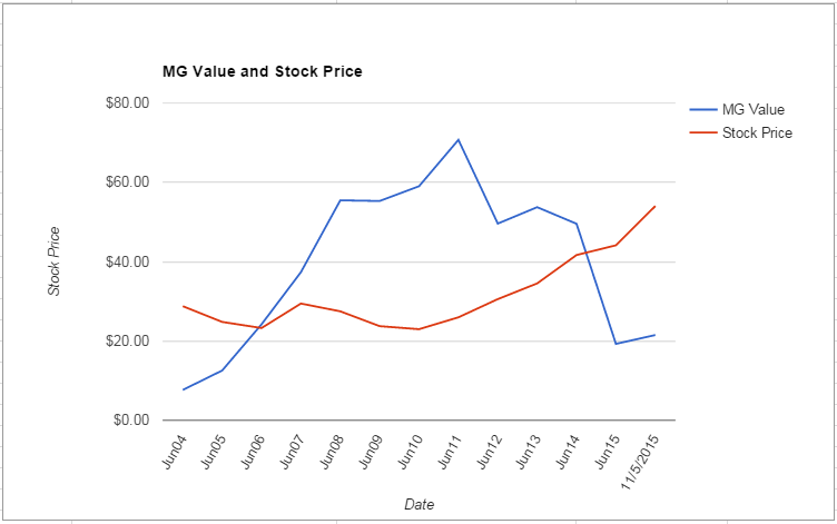 MSFT value Chart November 2015