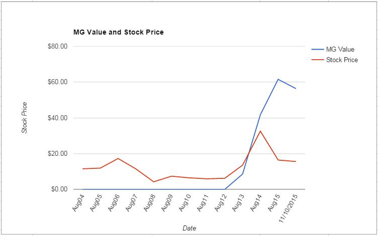 MU value Chart November 2015